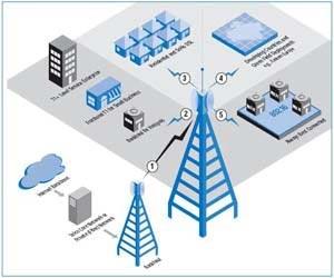 پایان نامه  مدیریت و محافظت  از شبکه های کامپیوتری حفاظت از شبکه های کامپیوتری